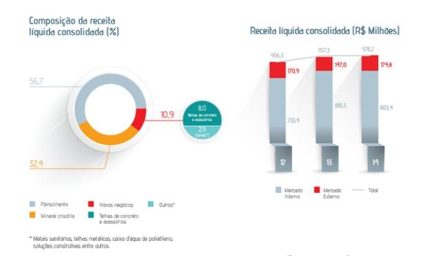 As fontes de receita e sua evolução nos últimos 3 anos, interessante observar que atualmente a empresa obtém sua receita de forma diversificada.
