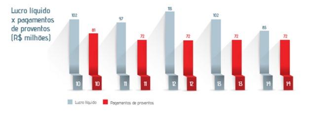 No gráfico podemos ver tanto o lucro como quanto desse lucro foi destinado ao pagamento de dividendos.