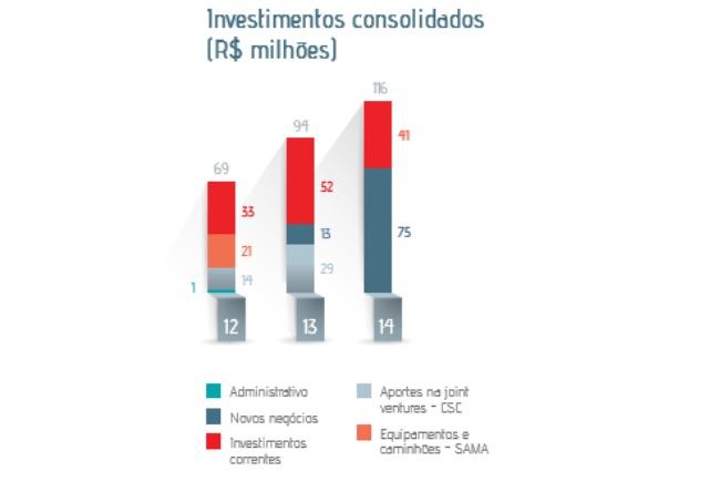 investimentos_consolidados