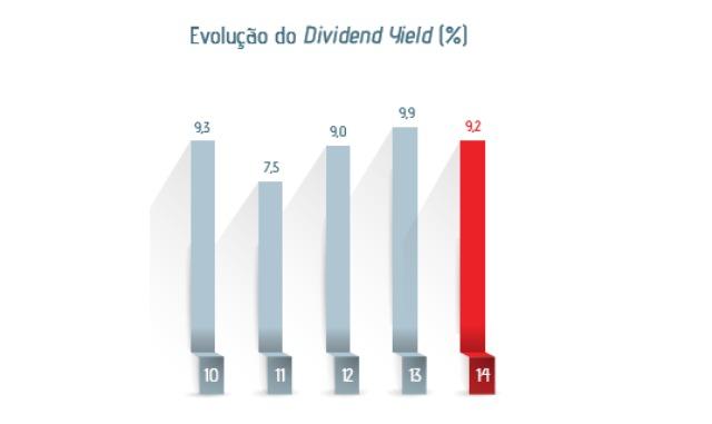 Yield pode ser definido como a rentabilidade da ação frente ao seu valor. Em média a ETERNIT rendeu 9% ao ano de 2010 a 2014.
